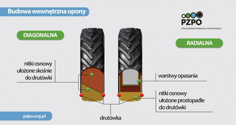 Budowa opony rolniczej - Opony radialne idiagonalne - budowa iróżnice